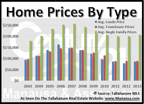 Tallahassee Home Prices and Values