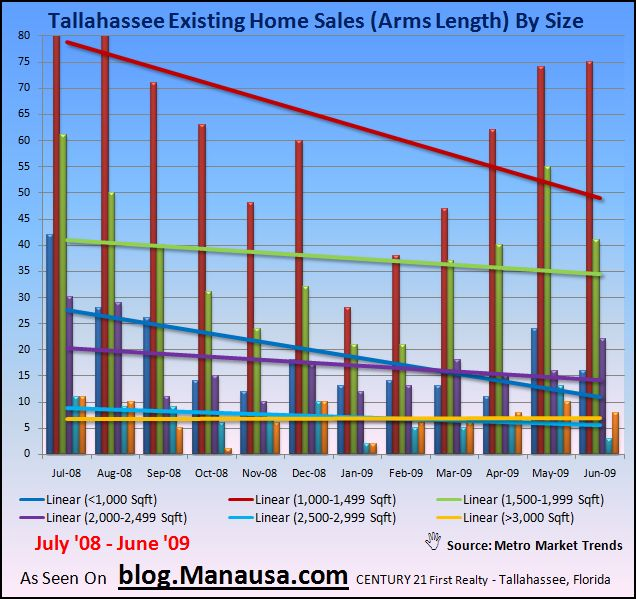 Tallahassee Home Sales By Size