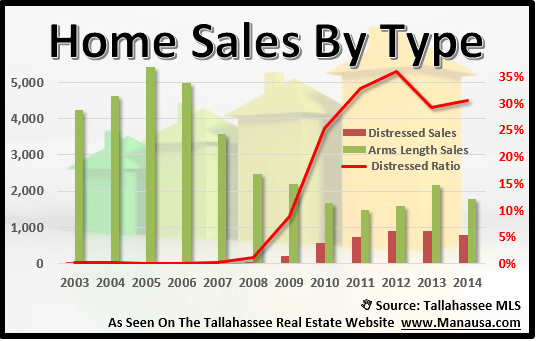 Tallahassee Home Sales By Type