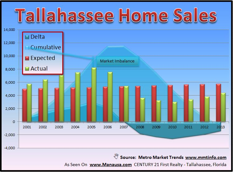 Tallahassee Home Sales Forecast