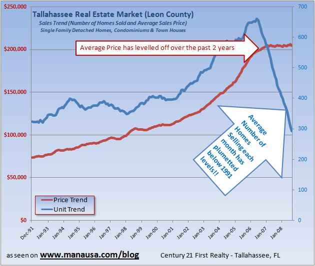 Tallahassee Home Sales Graph
