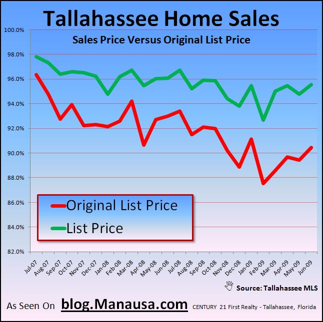Tallahassee Home Sales Price Ratios