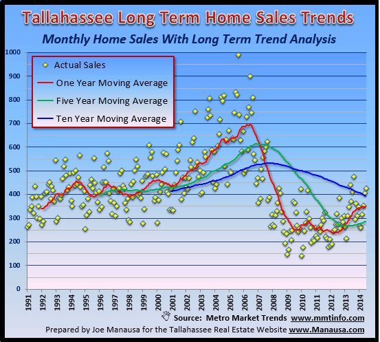 Tallahassee Home Sales Trends