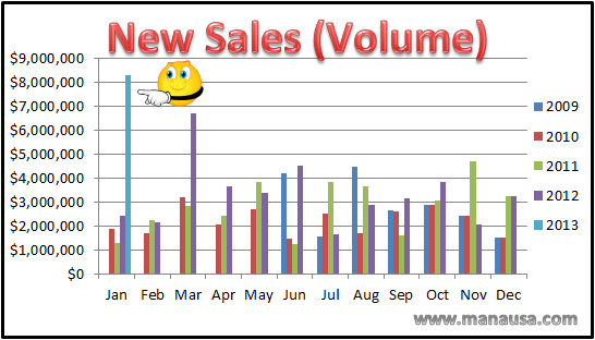 January Home Sales Volume