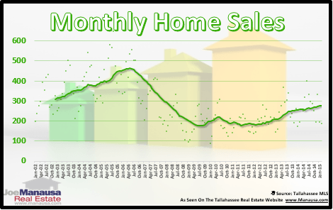 Tallahassee Home Sales