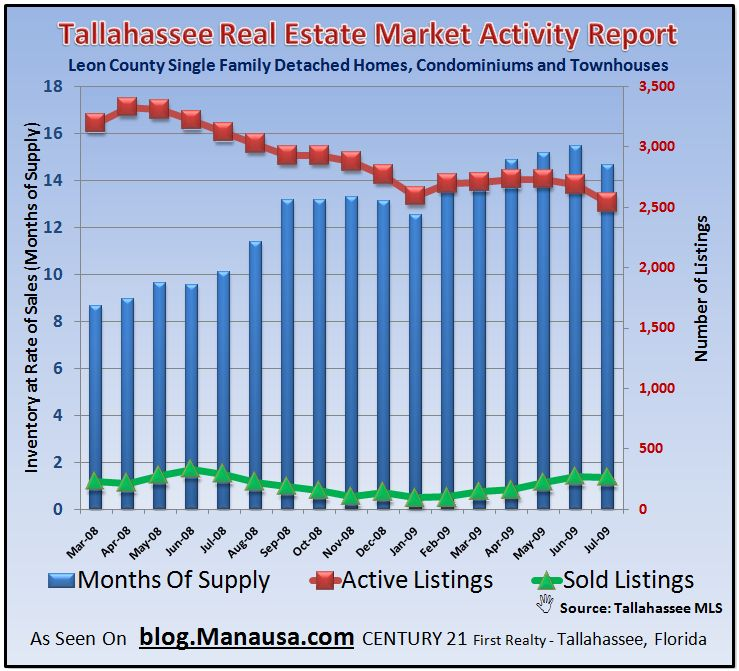 Tallahassee Home Supply Graph