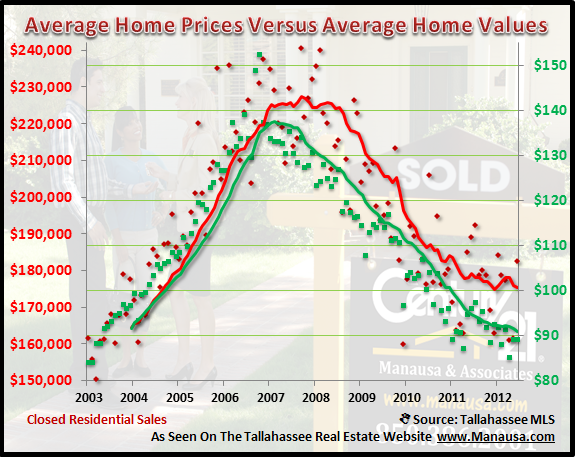Tallahassee Home Values And Prices Joe Manausa Real Estate 1140 Capital Circle SE #12A Tallahassee, FL 32301 (850) 366-8917 www.manausa.com