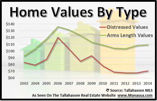 Tallahassee Home Values By Type