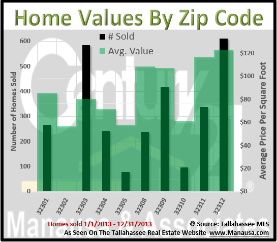 Tallahassee Home Values By Zip Code