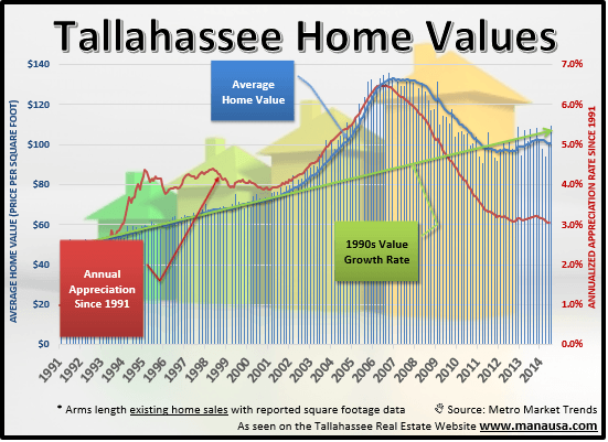 Tallahassee Home Values Joe Manausa Real Estate 1140 Capital Circle SE #12A Tallahassee, FL 32301 (850) 366-8917 www.manausa.com