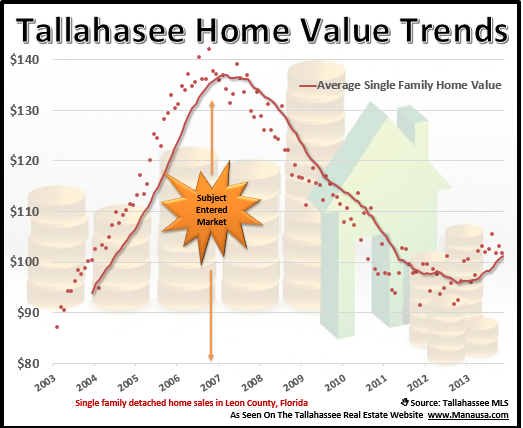Tallahassee Home Values