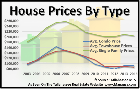 Tallahassee House Prices