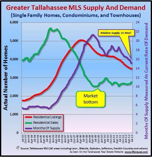 Tallahassee Housing Forecast With Supply And Demand