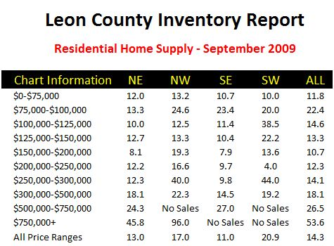 Tallahassee Housing Inventory Chart