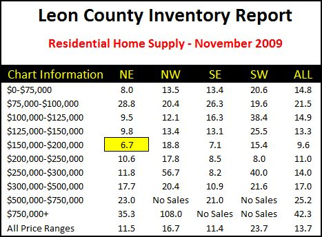 Tallahassee Housing Inventory Report For November 2009