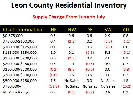 Tallahassee Housing Inventory Report