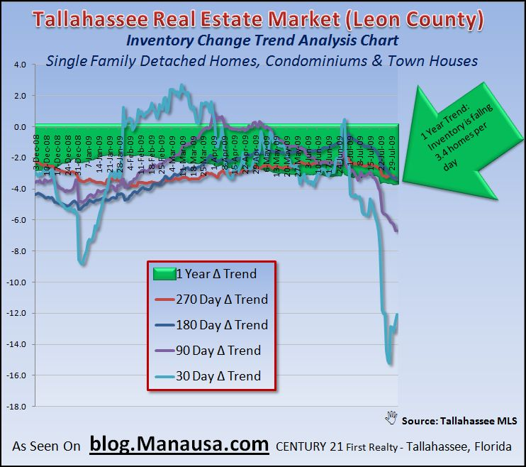 Tallahassee Housing Market Inventory Change Trends 8-2-09