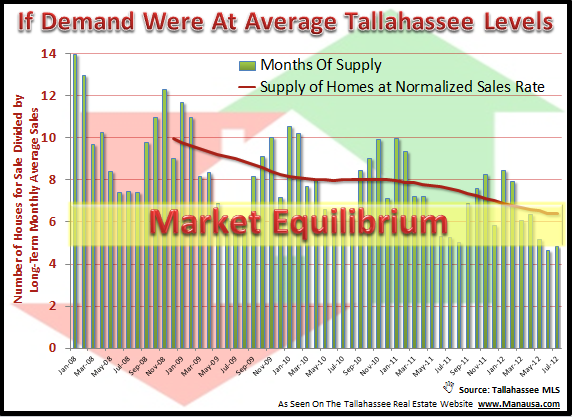 Tallahassee Housing Supply
