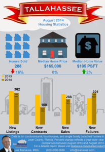 Tallahassee Infographic