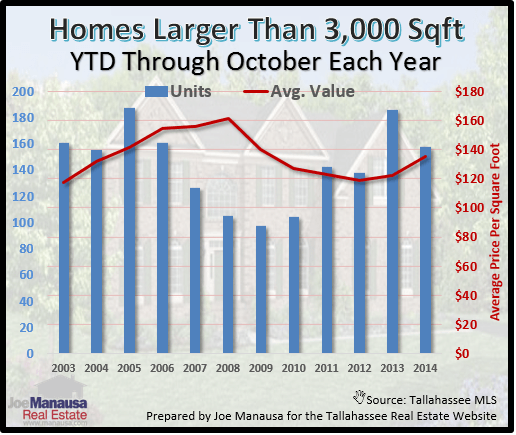 Tallahassee Large Home Sales