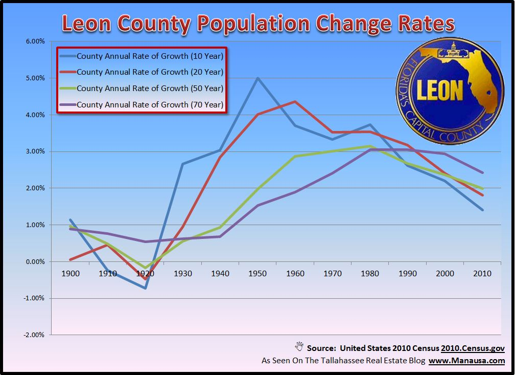 Tallahassee Leon County Population Growth Rate Matters For Housing Market Equilibrium