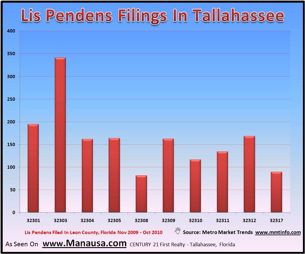 Tallahassee Lis Pendens Filings Image