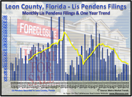 Tallahassee Lis Pendens Foreclosures