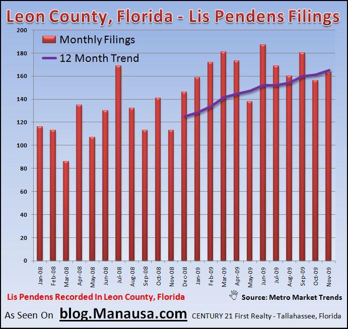 Tallahassee Lis Pendens Report November 2009