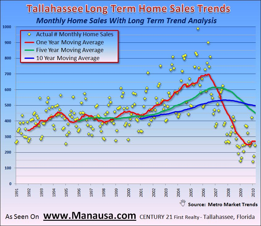 Tallahassee Long Term Home Sales Trends