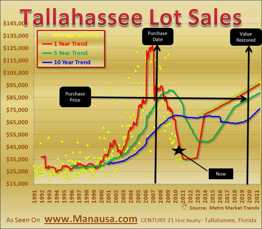 Tallahassee Lot Sales Graph