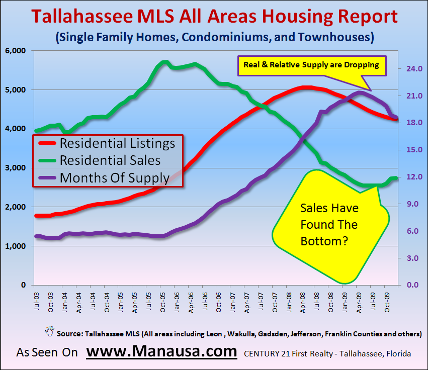 Tallahassee MLS All Areas Homes Supply Report