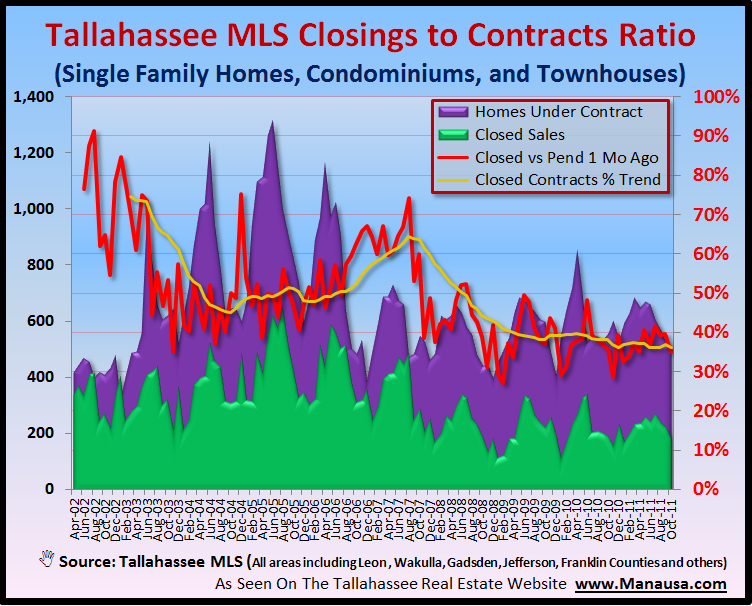 Higher Percentage Of Real Estate Contracts Are Failing