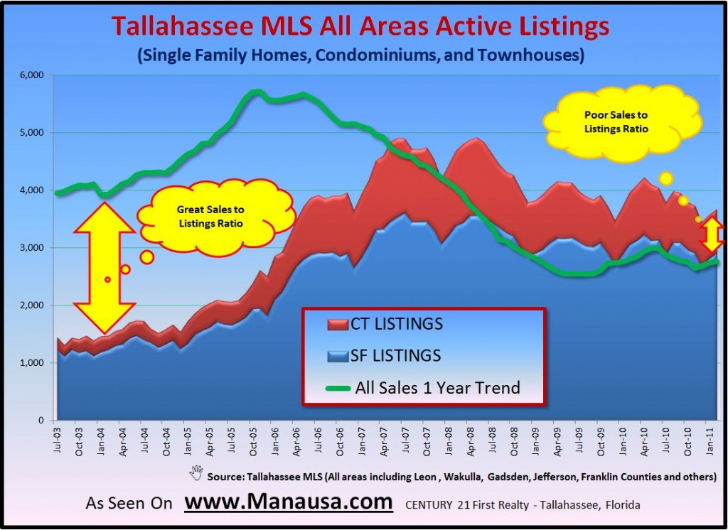 Tallahassee MLS Inventory Real Estate Graph Image