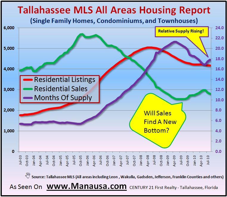 Tallahassee MLS Inventory