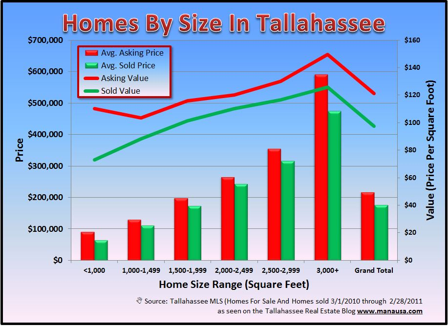 Tallahassee MLS Image