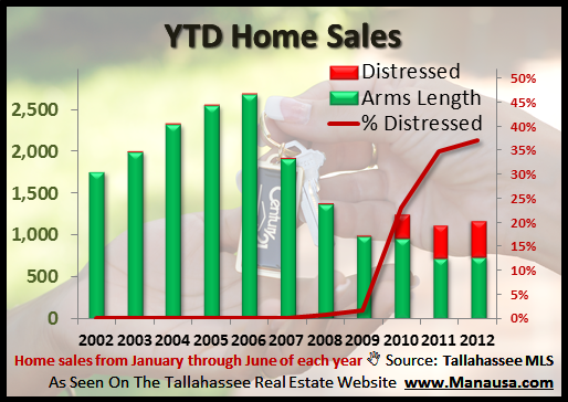 Tallahassee Mid Year Housing Report Distressed Home Sales Joe Manausa Real Estate 1140 Capital Circle SE #12A Tallahassee, FL 32301 (850) 366-8917 www.manausa.com