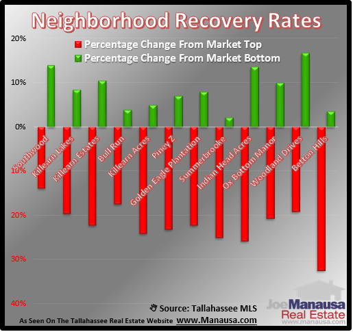 Tallahassee Neighborhood Recovery Rates