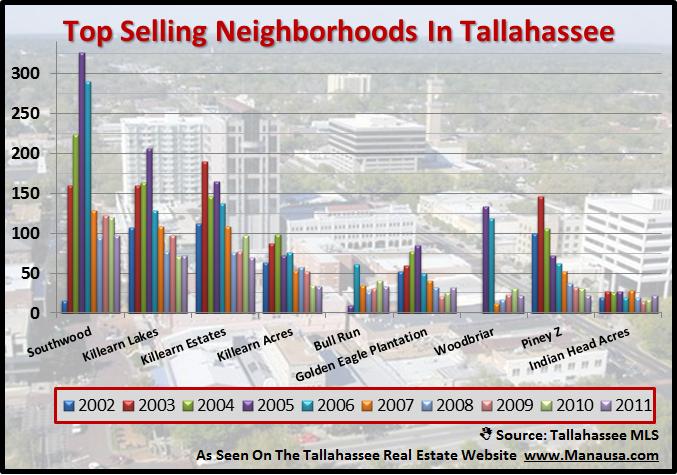 Tallahassee Neighborhood