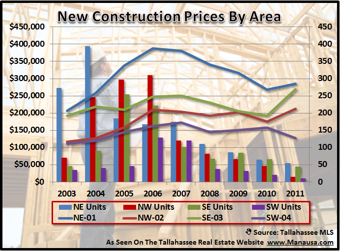 Tallahassee New Home Construction Prices