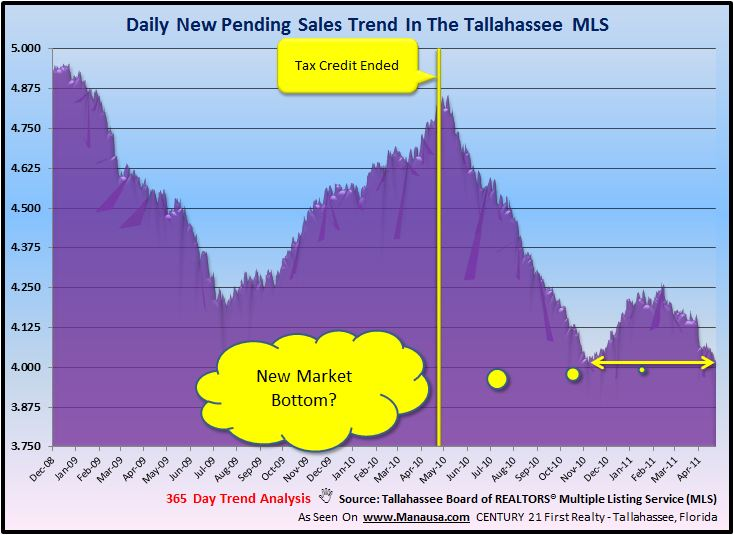 Tallahassee Pending Home Sales Image