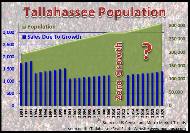 Tallahassee Population Change Is Basis For 2012 Real Estate Forecast