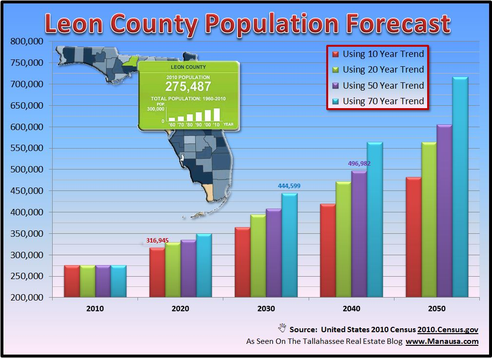 Tallahassee Population Growth Forecast Housing Market Equilibrium