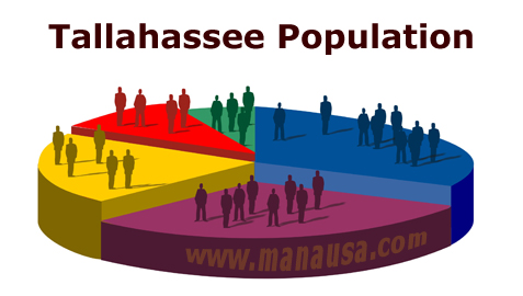 Tallahassee-Population-Growth