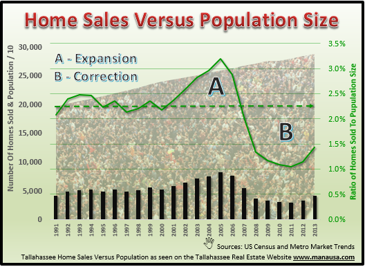 Tallahassee Population Versus Home Sales