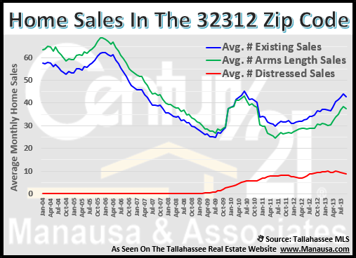 Tallahassee Real Estate 32312 Zip Code Sales