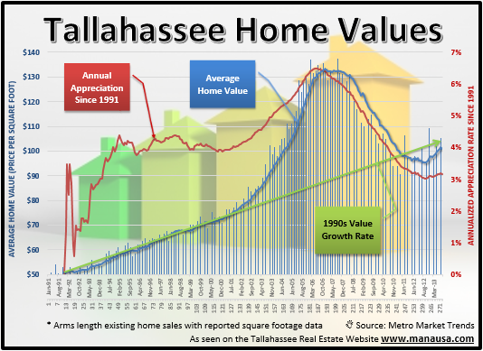 Tallahassee Real Estate Appreciation Rate