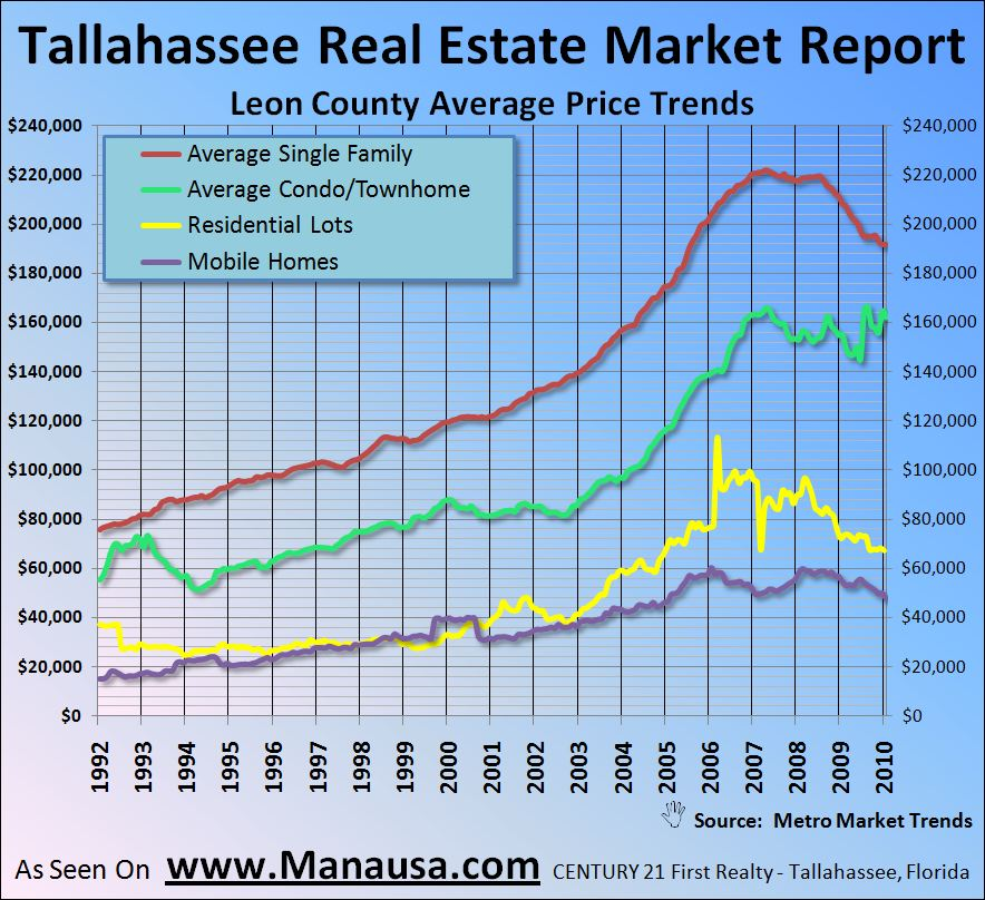 Real Estate Graph Of Average Real Estate Prices In Tallahassee