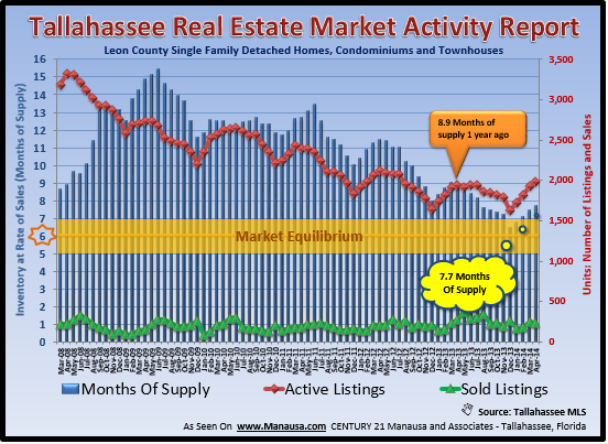 Tallahassee Real Estate Graph