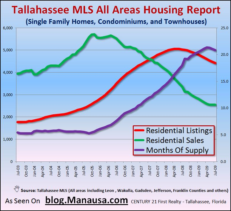 Tallahassee Real Estate Home Supply And Demand