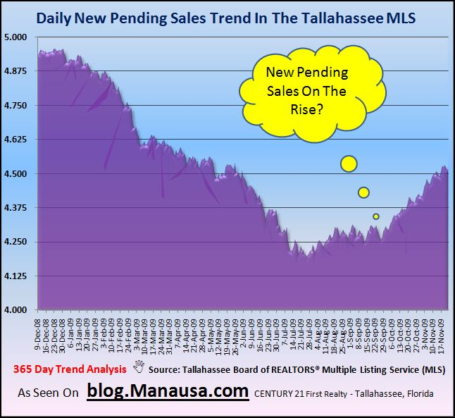 Tallahassee Real Estate Housing Inventory Daily Pending Contracts
